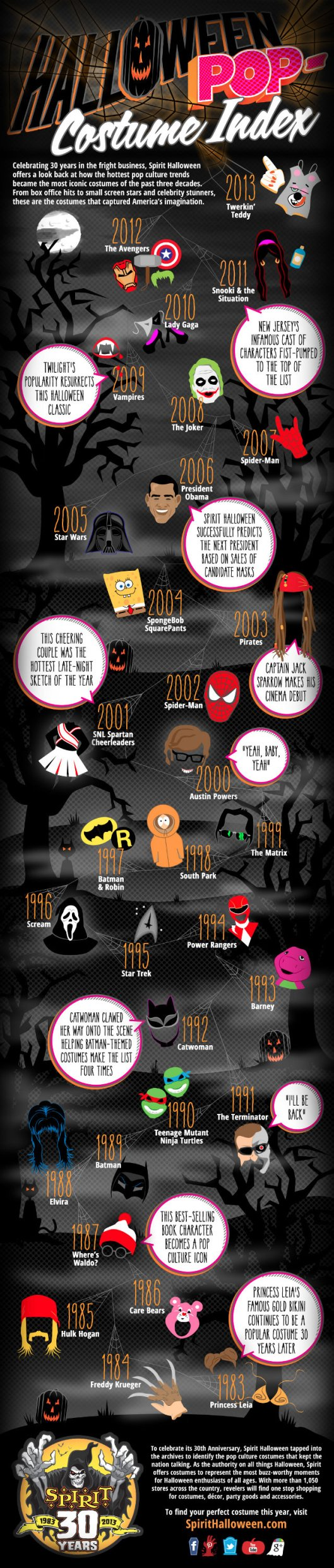 30 Years of The Most Popular Halloween Costumes Source: Spirit Halloween
